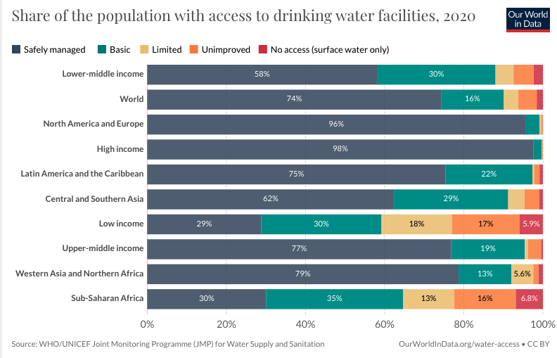 this chart shows the share of the population with drinking water facilities in 2020