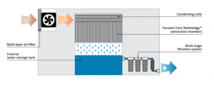 How air-to-water technology works