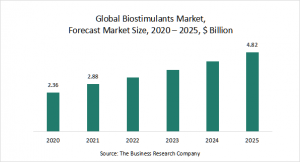 Biostimulants Market Report 2021: COVID 19 Growth And Change To 2030